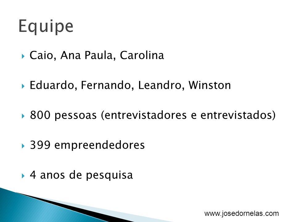 www.josedornelas.com Caio, Ana Paula, Carolina Eduardo, Fernando, Leandro, Winston 800 pessoas (entrevistadores e entrevistados) 399 empreendedores 4 anos de pesquisa