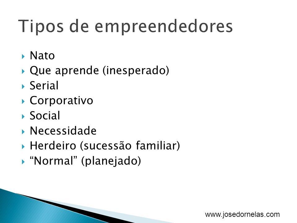 www.josedornelas.com Nato Que aprende (inesperado) Serial Corporativo Social Necessidade Herdeiro (sucessão familiar) Normal (planejado)
