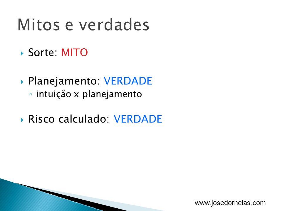 www.josedornelas.com Sorte: MITO Planejamento: VERDADE intuição x planejamento Risco calculado: VERDADE
