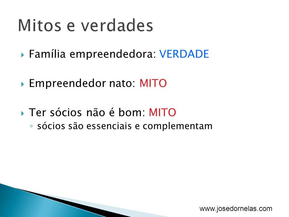 www.josedornelas.com Família empreendedora: VERDADE Empreendedor nato: MITO Ter sócios não é bom: MITO sócios são essenciais e complementam