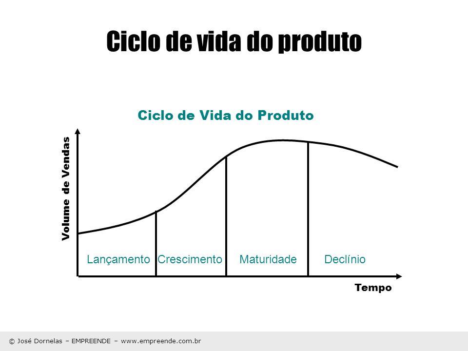© José Dornelas – EMPREENDE – www.empreende.com.br Ciclo de vida do produto Lançamento Crescimento Maturidade Declínio Volume de Vendas Tempo Ciclo de