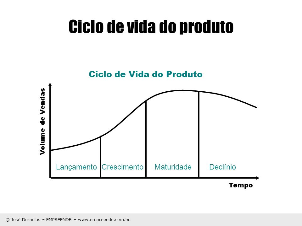 © José Dornelas – EMPREENDE – www.empreende.com.br Ciclo de vida do produto 1.
