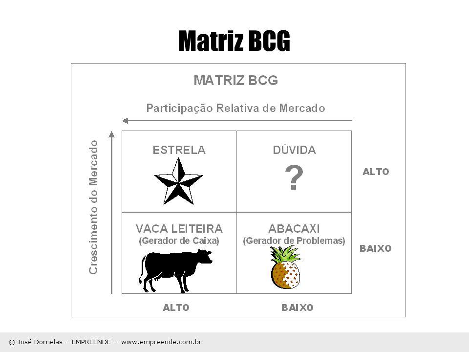 © José Dornelas – EMPREENDE – www.empreende.com.br Matriz BCG Participação Relativa de Mercado Crescimento do Mercado ALTO BAIXO MATRIZ BCG 2 3 1 4 5 6 0% 10% 20% 3:11:10.3:1