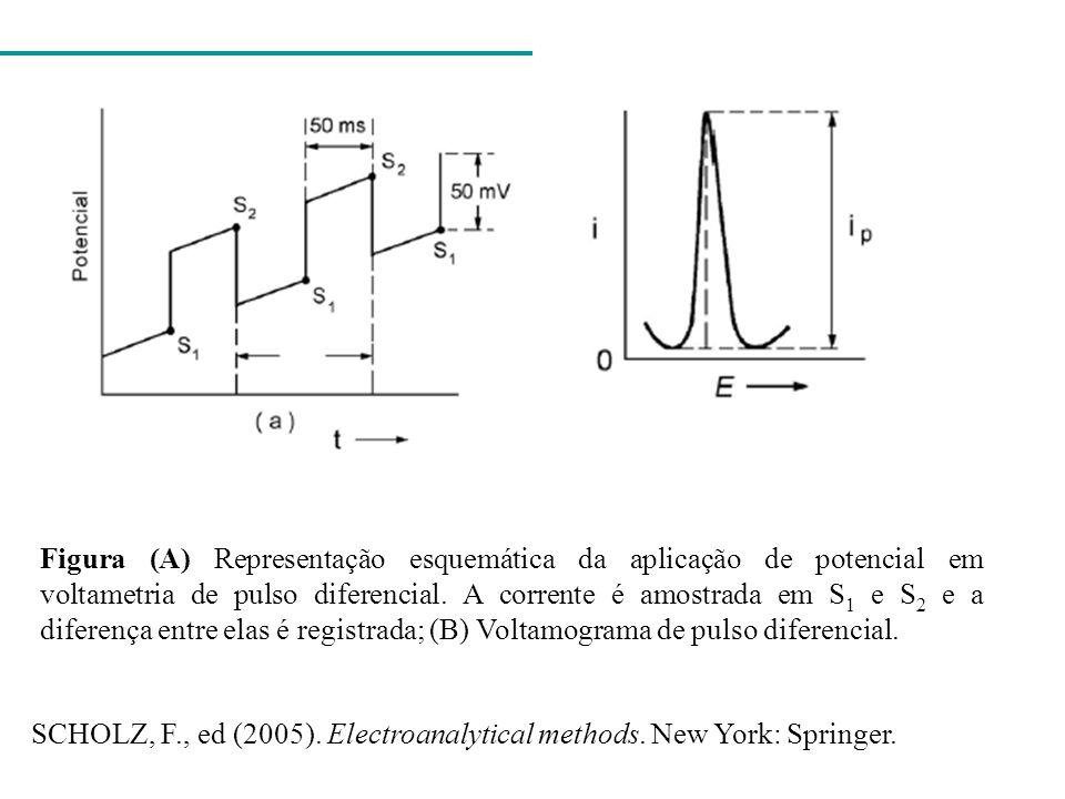 Figura (A) Representação esquemática da aplicação de potencial em voltametria de pulso diferencial. A corrente é amostrada em S 1 e S 2 e a diferença