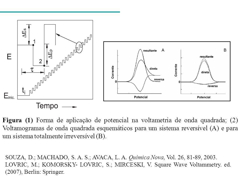 Figura (1) Forma de aplicação de potencial na voltametria de onda quadrada; (2) Voltamogramas de onda quadrada esquemáticos para um sistema reversível