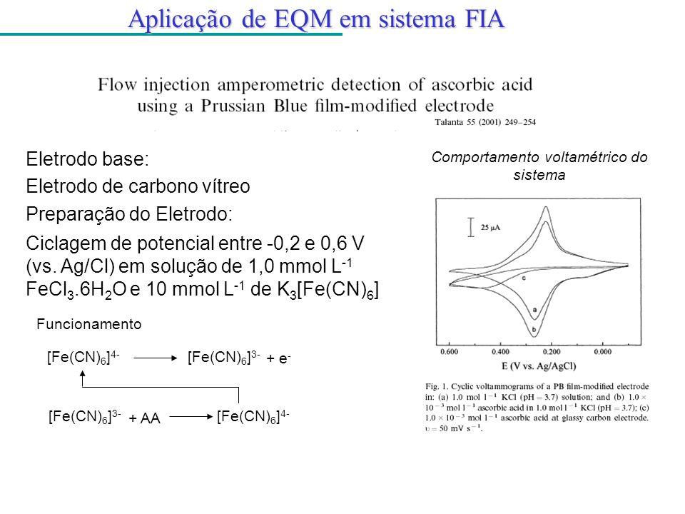 Aplicação de EQM em sistema FIA Eletrodo base: Eletrodo de carbono vítreo Preparação do Eletrodo: Ciclagem de potencial entre -0,2 e 0,6 V (vs. Ag/Cl)