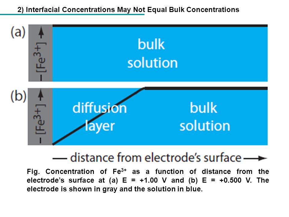 Aplicação de EQM em sistema FIA Eletrodo base: Eletrodo de carbono vítreo Preparação do Eletrodo: Ciclagem de potencial entre -0,2 e 0,6 V (vs.