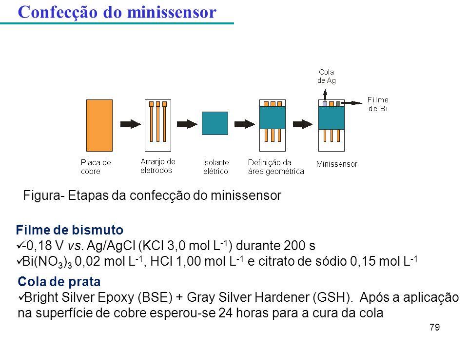 Filme de bismuto -0,18 V vs. Ag/AgCl (KCl 3,0 mol L -1 ) durante 200 s Bi(NO 3 ) 3 0,02 mol L -1, HCl 1,00 mol L -1 e citrato de sódio 0,15 mol L -1 C