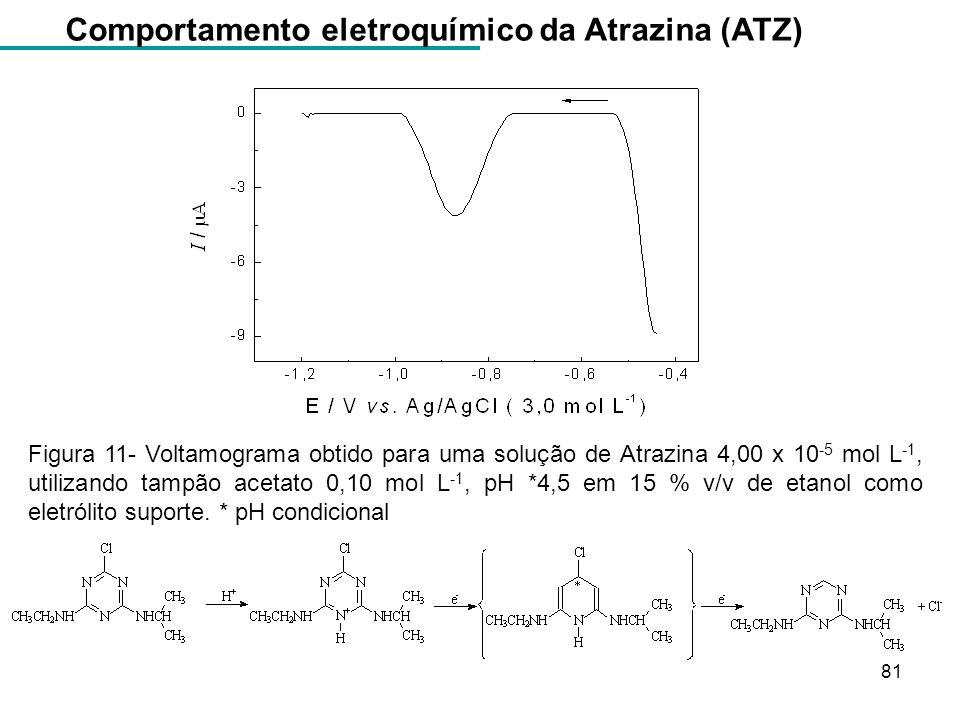 Figura 11- Voltamograma obtido para uma solução de Atrazina 4,00 x 10 -5 mol L -1, utilizando tampão acetato 0,10 mol L -1, pH *4,5 em 15 % v/v de eta