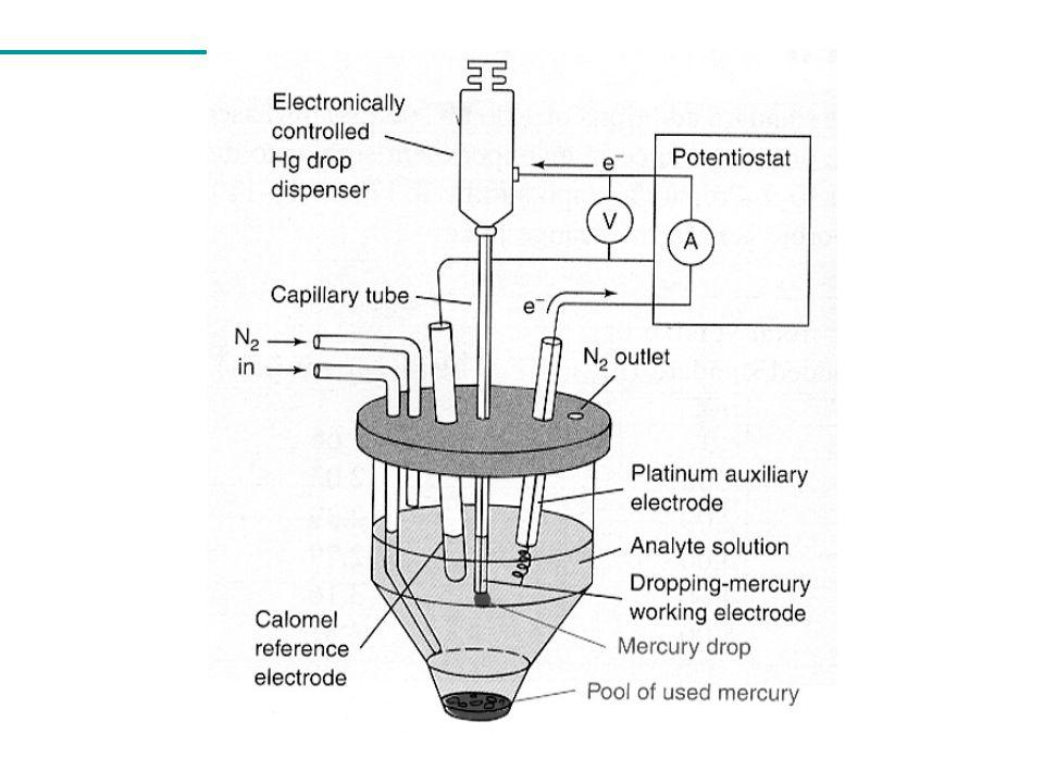 Figura (A) Representação esquemática da aplicação de potencial em voltametria de pulso diferencial.