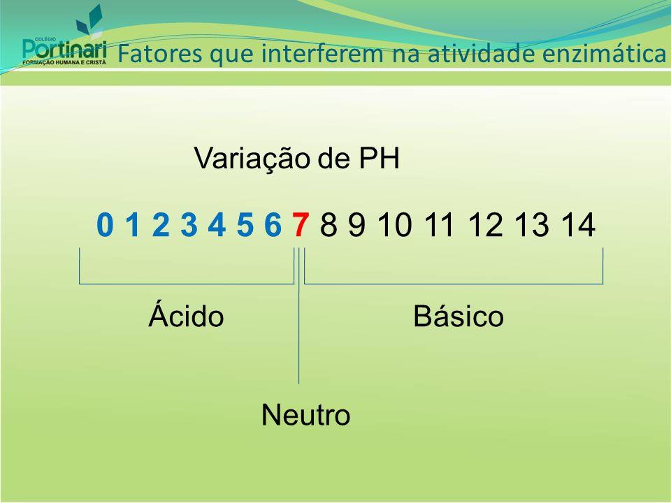 Fatores que interferem na atividade enzimática Variação de PH 0 1 2 3 4 5 6 7 8 9 10 11 12 13 14 Ácido Neutro Básico