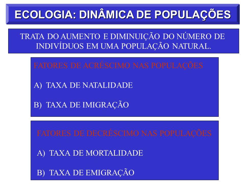 ECOLOGIA: DINÂMICA DE POPULAÇÕES FATORES DE ACRÉSCIMO NAS POPULAÇÕES A)TAXA DE NATALIDADE B)TAXA DE IMIGRAÇÃO FATORES DE DECRÉSCIMO NAS POPULAÇÕES A)T