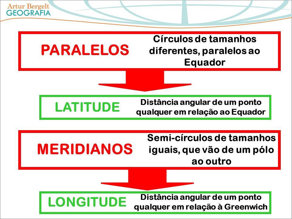 MERIDIANOS Semi-círculos de tamanhos iguais, que vão de um pólo ao outro PARALELOS Círculos de tamanhos diferentes, paralelos ao Equador LONGITUDE Dis