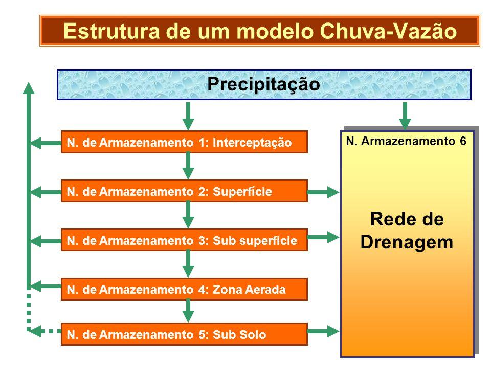 Estrutura de um modelo Chuva-Vazão Precipitação N. de Armazenamento 1: Interceptação N. de Armazenamento 2: Superfície N. de Armazenamento 3: Sub supe