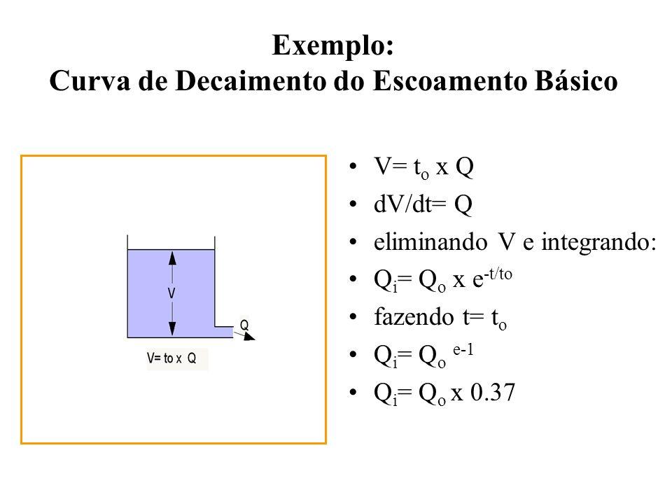 Exemplo: Curva de Decaimento do Escoamento Básico V= t o x Q dV/dt= Q eliminando V e integrando: Q i = Q o x e -t/to fazendo t= t o Q i = Q o e-1 Q i