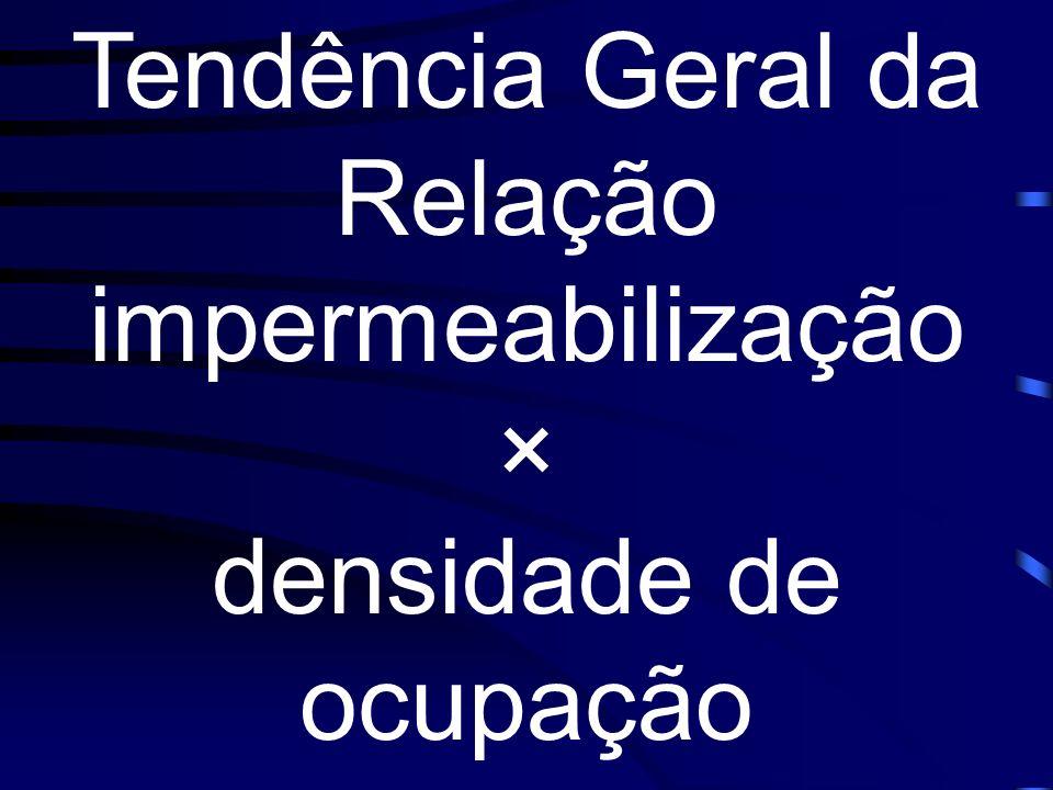 Tendência Geral da Relação impermeabilização × densidade de ocupação