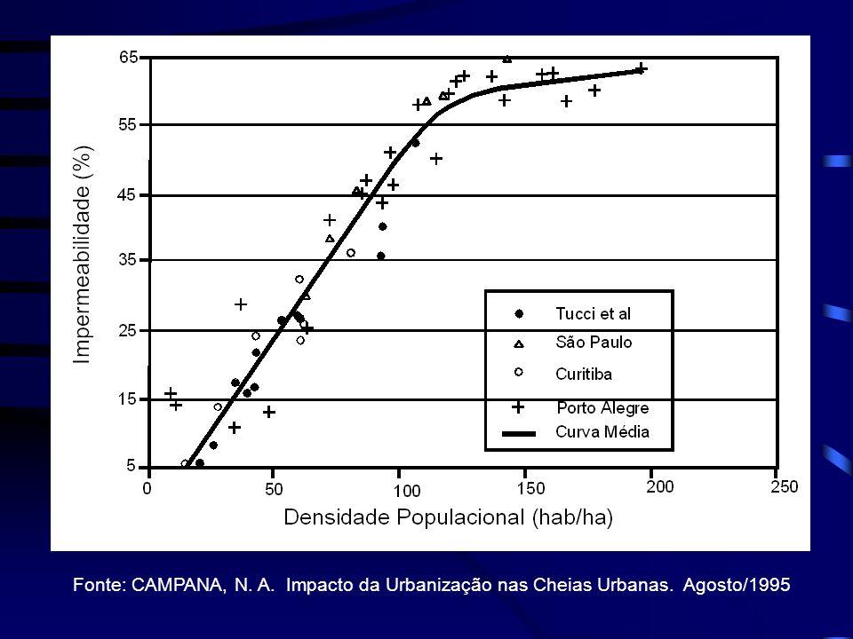 Fonte: CAMPANA, N. A. Impacto da Urbanização nas Cheias Urbanas. Agosto/1995