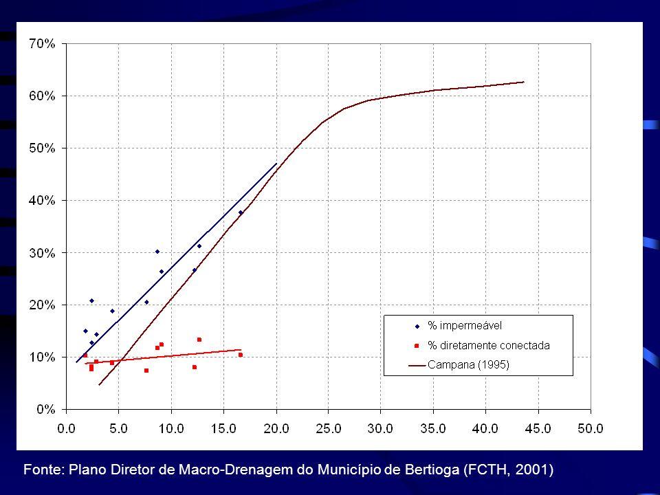 Fonte: Plano Diretor de Macro-Drenagem do Município de Bertioga (FCTH, 2001)