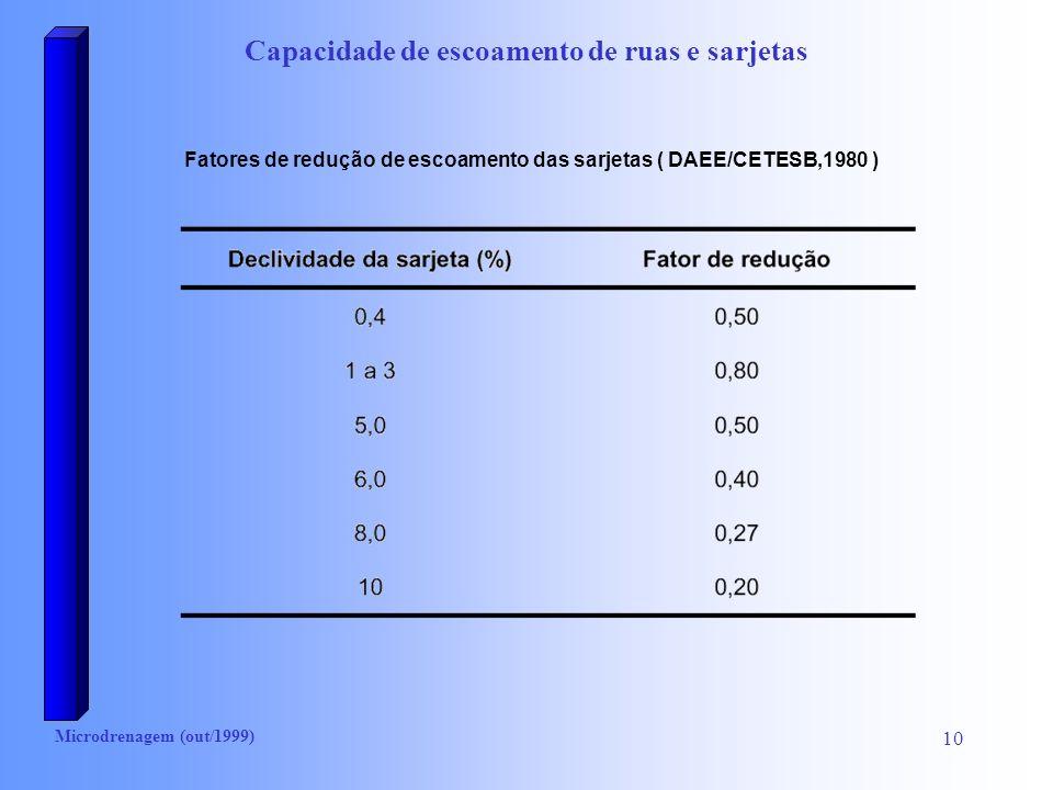 Microdrenagem (out/1999) 10 Capacidade de escoamento de ruas e sarjetas Fatores de redução de escoamento das sarjetas ( DAEE/CETESB,1980 )