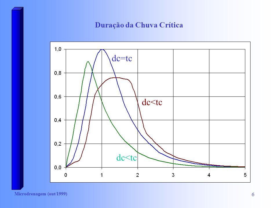 Microdrenagem (out/1999) 7 Tempo de Concentração Superfície n (Kerby) lisa e impermeável0,02 dura e desnuda0,1 pasto ralo0,2 pasto médio0,4 mata e arbustos0,6