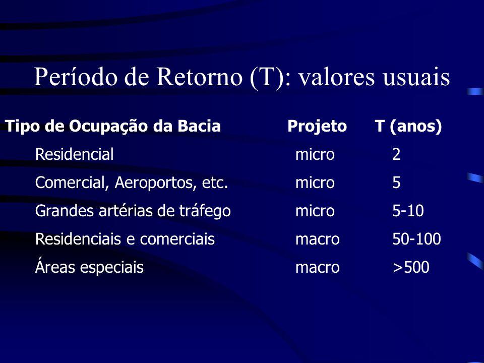 Período de Retorno (T): valores usuais Tipo de Ocupação da Bacia Projeto T (anos) Residencial micro2 Comercial, Aeroportos, etc.micro5 Grandes artéria