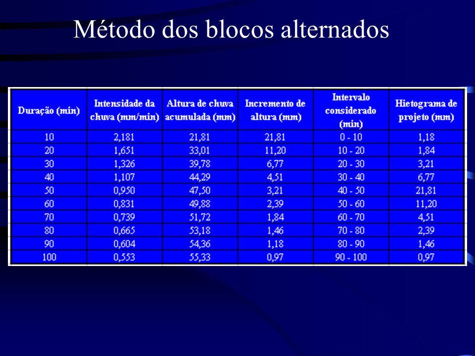 Método dos blocos alternados