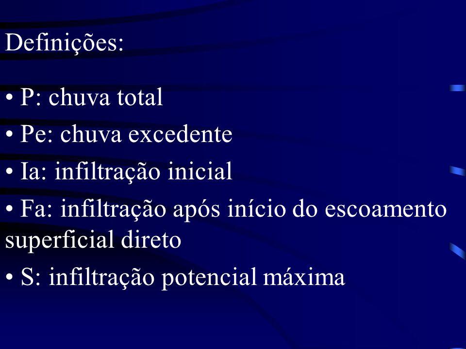 Definições: P: chuva total Pe: chuva excedente Ia: infiltração inicial Fa: infiltração após início do escoamento superficial direto S: infiltração pot