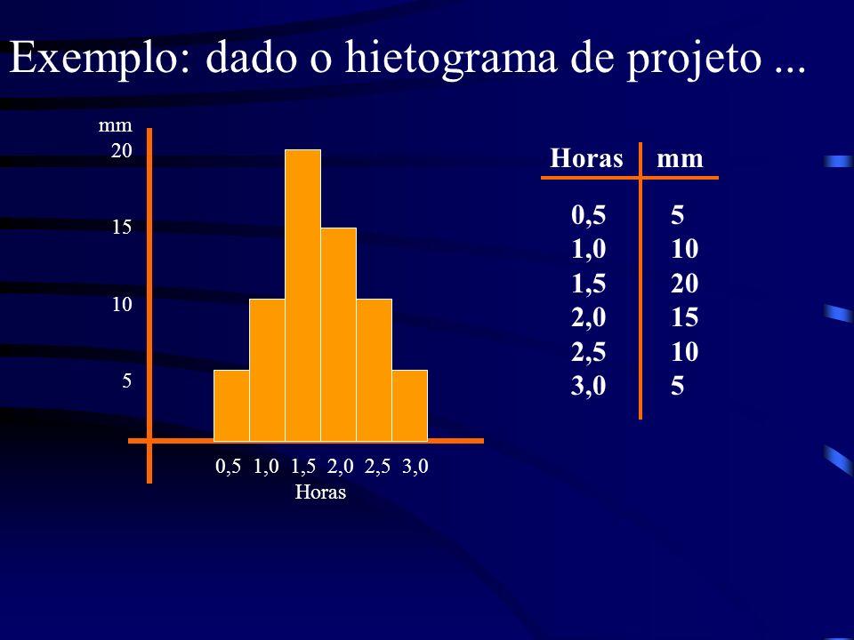 Exemplo: dado o hietograma de projeto... 0,5 1,0 1,5 2,0 2,5 3,0 5 10 20 15 10 5 mmHoras 0,5 1,0 1,5 2,0 2,5 3,0 Horas mm 20 15 10 5