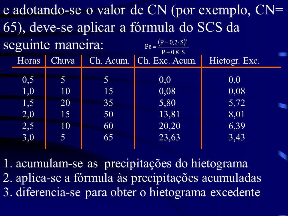 e adotando-se o valor de CN (por exemplo, CN= 65), deve-se aplicar a fórmula do SCS da seguinte maneira: 0,5 1,0 1,5 2,0 2,5 3,0 5 10 20 15 10 5 Chuva