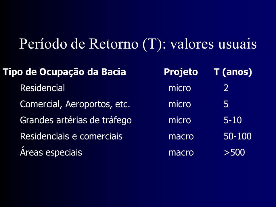 Período de Retorno (T): valores usuais Tipo de Ocupação da Bacia Projeto T (anos) Residencial micro2 Comercial, Aeroportos, etc.micro5 Grandes artérias de tráfegomicro5-10 Residenciais e comerciaismacro50-100 Áreas especiaismacro>500