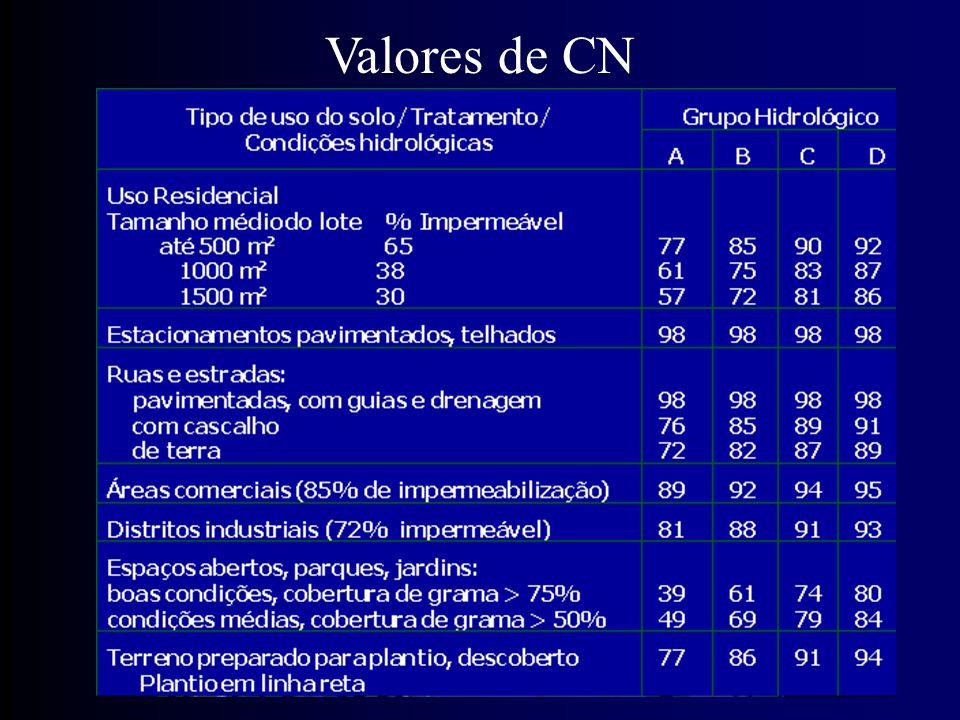 Valores de CN