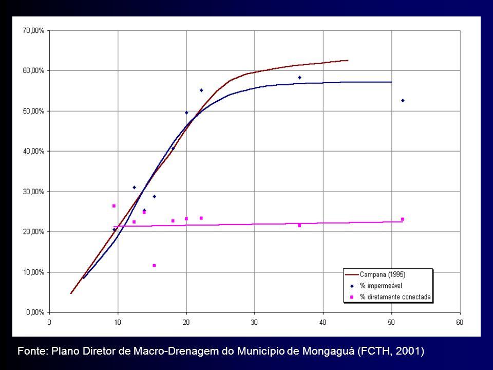 Fonte: Plano Diretor de Macro-Drenagem do Município de Mongaguá (FCTH, 2001)
