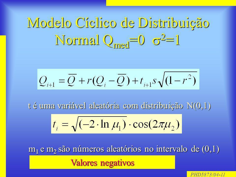 PHD5873/04-11 Modelo Cíclico de Distribuição Normal Q med =0 2 =1 t é uma variável aleatória com distribuição N(0,1) m 1 e m 2 são números aleatórios no intervalo de (0,1) Valores negativos