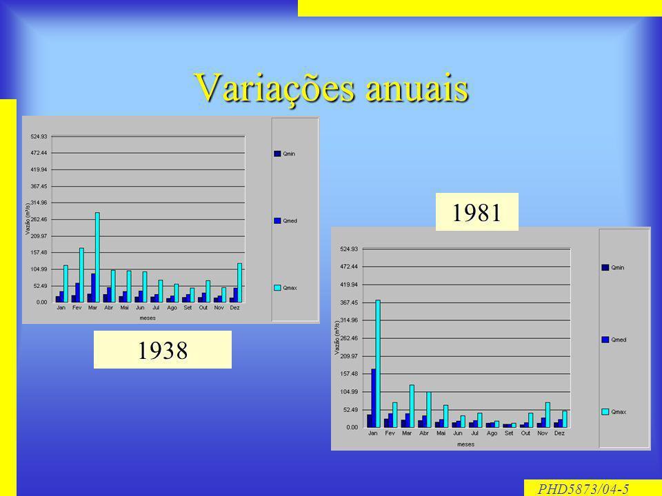PHD5873/04-5 Variações anuais 1938 1981