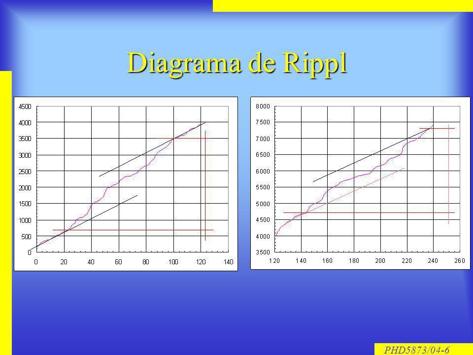 PHD5873/04-6 Diagrama de Rippl