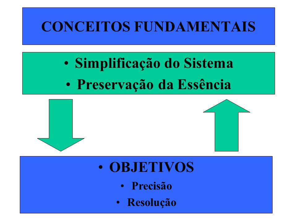 CONCEITOS FUNDAMENTAIS Simplificação do Sistema Preservação da Essência OBJETIVOS Precisão Resolução