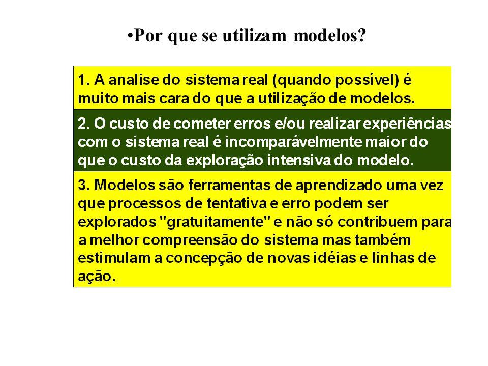 Calibração do Modelo.