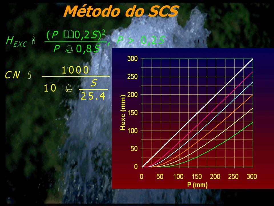 Método do SCS