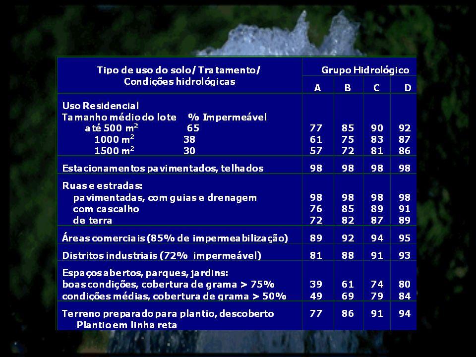 Grupo A Grupo B Grupo C Grupo D Grupos Hidrológicos de Solos