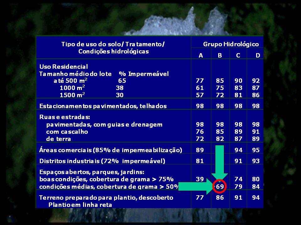 Conhecido o hietograma de projeto 5 10 15 20 mm 0.51.01.52.02.53.0 Horas 0.5 1.0 1.5 2.0 2.5 3.0 5 10 20 15 10 5 mmHoras