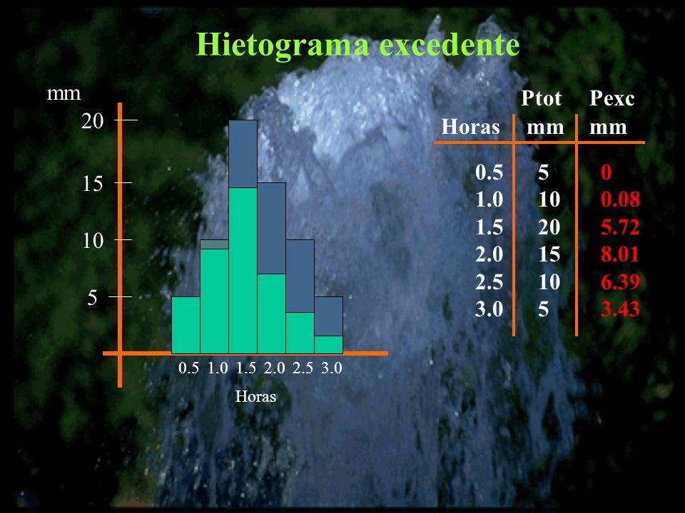 Hietograma excedente 5 10 15 20 mm 0.51.01.52.02.53.0 Horas 0.5 1.0 1.5 2.0 2.5 3.0 5 10 20 15 10 5 mmHoras 0 0.08 5.72 8.01 6.39 3.43 mm PtotPexc