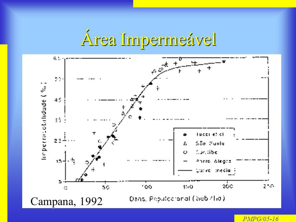 PMPG/05-15 Escoamento Superficial Direto Área de contribuição Área de contribuição Área Impermeável Área Impermeável Área conectada Área conectada Cap
