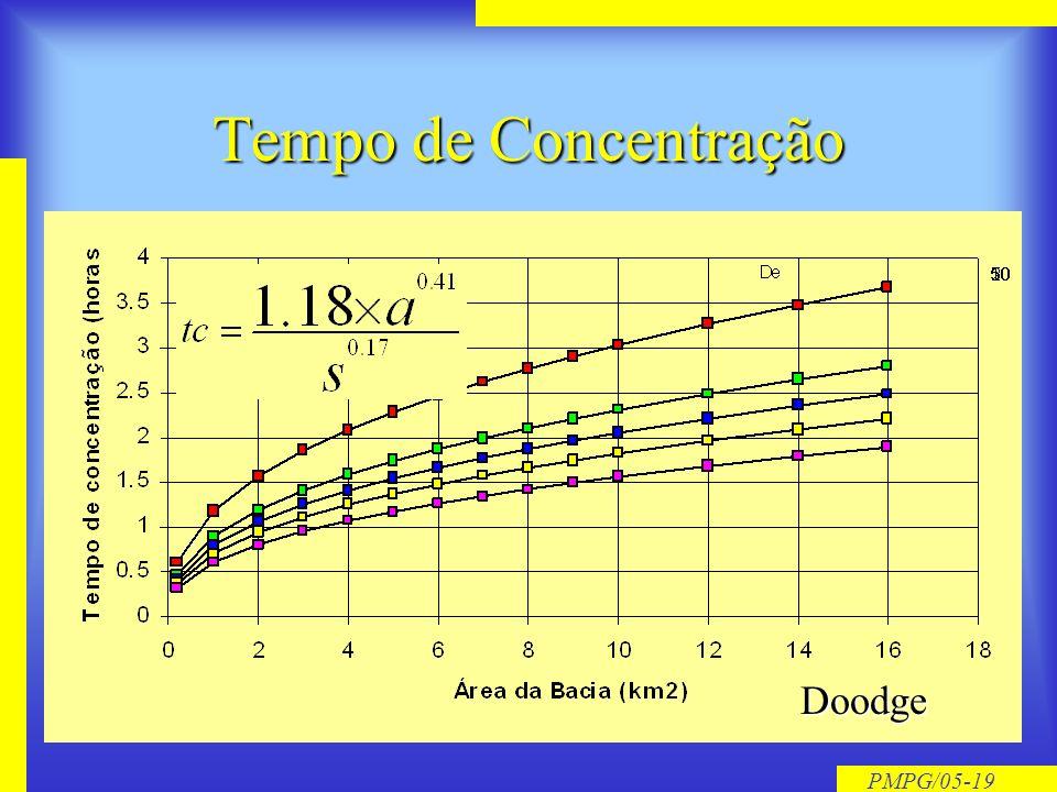 PMPG/05-18 Tempo de Concentração