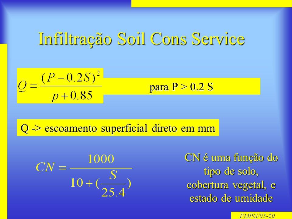 PMPG/05-19 Tempo de Concentração Doodge