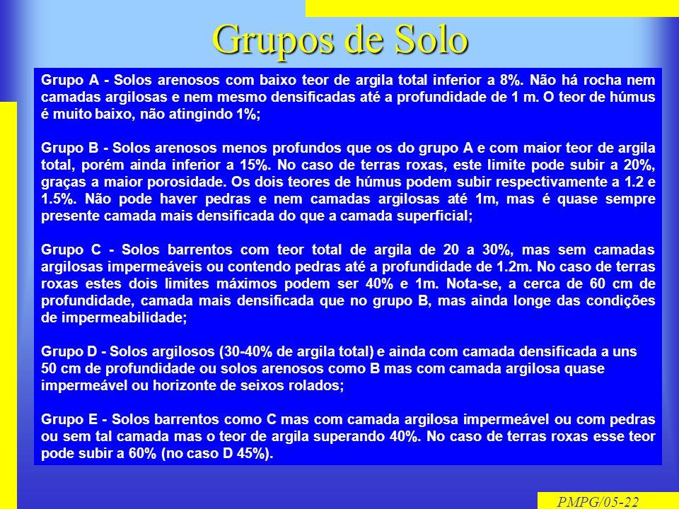 PMPG/05-21 Condições do Solo Condição I - Solos SECOS: As chuvas nos últimos dias não ultrapassam 1 mm; Condição II - Situação muito freqüente em époc