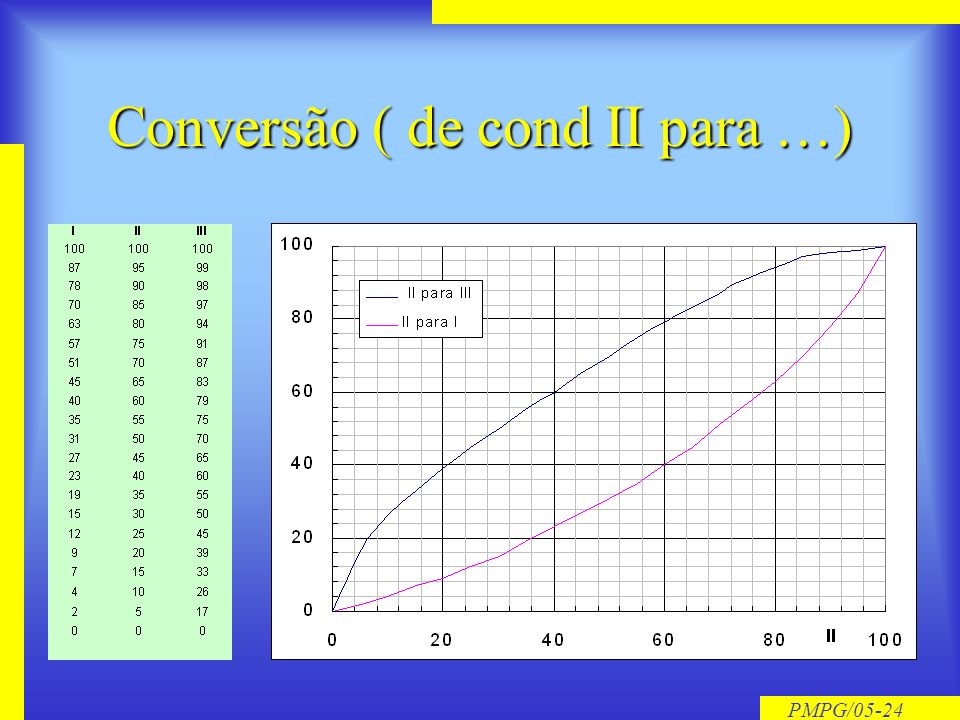 PMPG/05-23 Tabelas práticas (cond II)