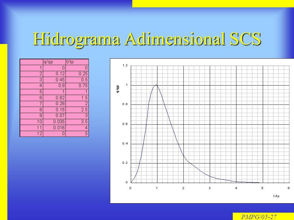 PMPG/05-26 Geração de Hidrogramas Sintéticos hidrograma adimensional do SCS é um hidrograma unitário sintético, onde a vazão (Q) é expressa como fraçã