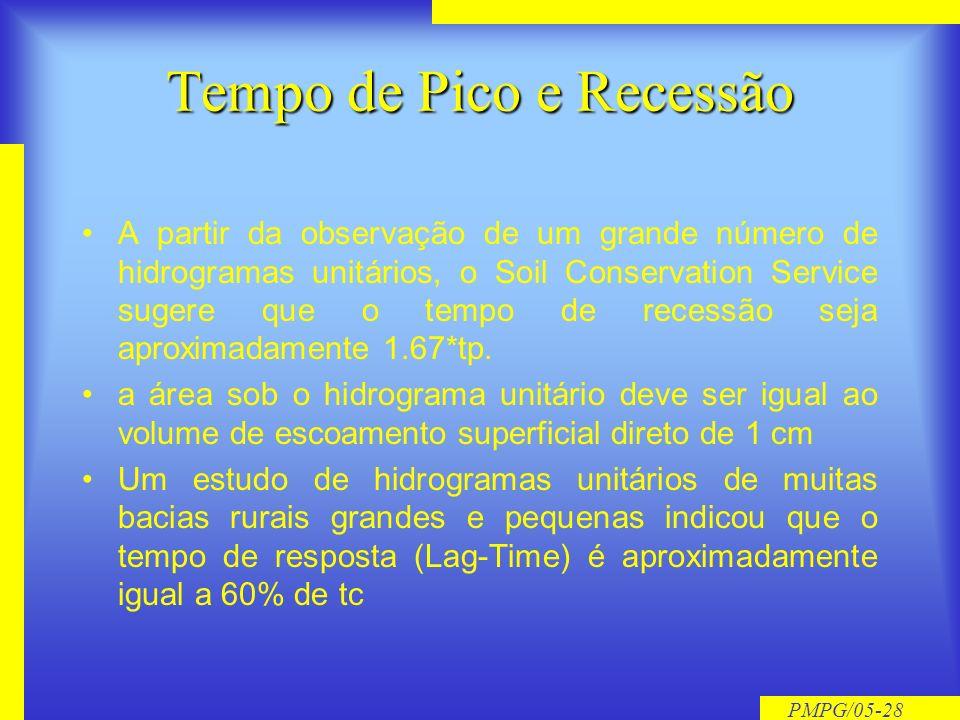 PMPG/05-27 Hidrograma Adimensional SCS