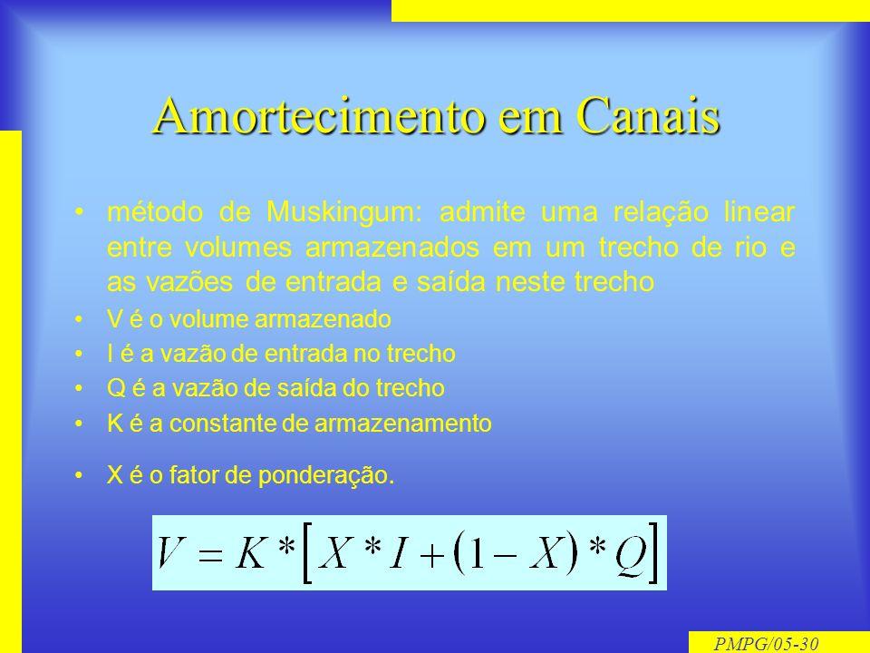 PMPG/05-29 Cálculo do Hidrograma SCS