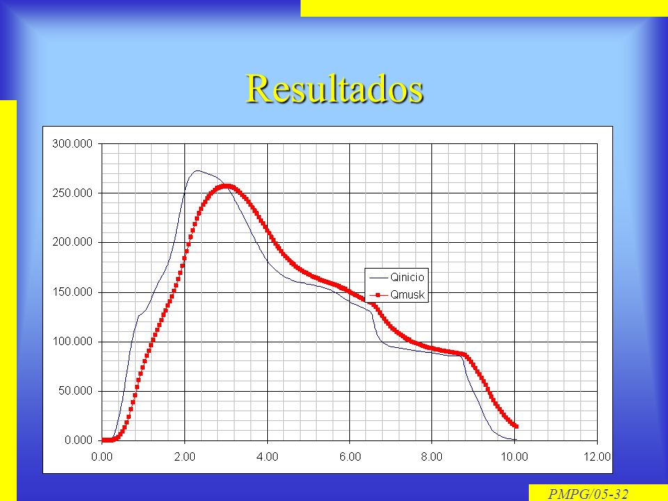 PMPG/05-31 Algoritmo de Cálculo